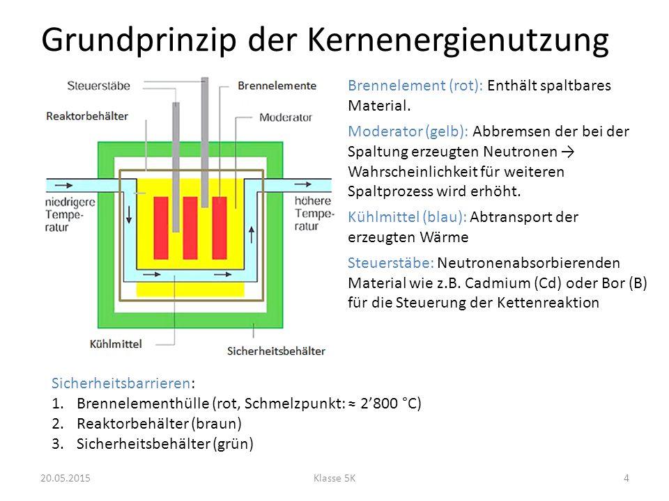Grundprinzip der Kernenergienutzung 20.05.2015Klasse 5K4 Brennelement (rot): Enthält spaltbares Material. Moderator (gelb): Abbremsen der bei der Spal