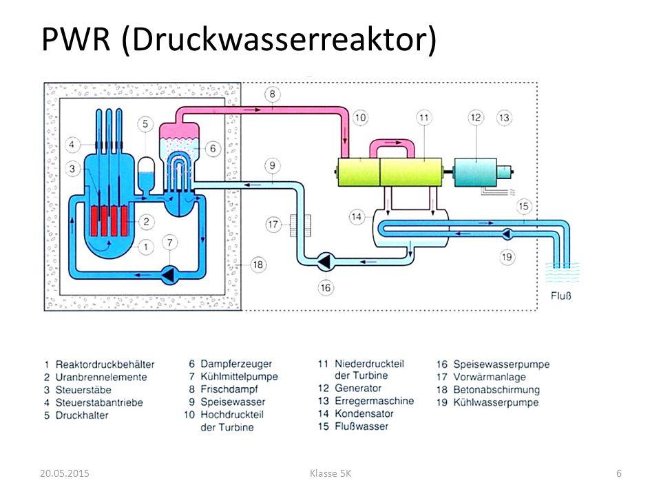 PWR (Druckwasserreaktor) 20.05.2015Klasse 5K6
