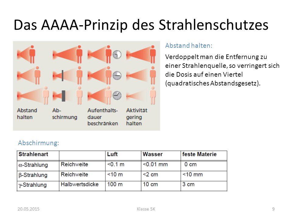 Das AAAA-Prinzip des Strahlenschutzes 20.05.2015Klasse 5K9 Abstand halten: Verdoppelt man die Entfernung zu einer Strahlenquelle, so verringert sich die Dosis auf einen Viertel (quadratisches Abstandsgesetz).