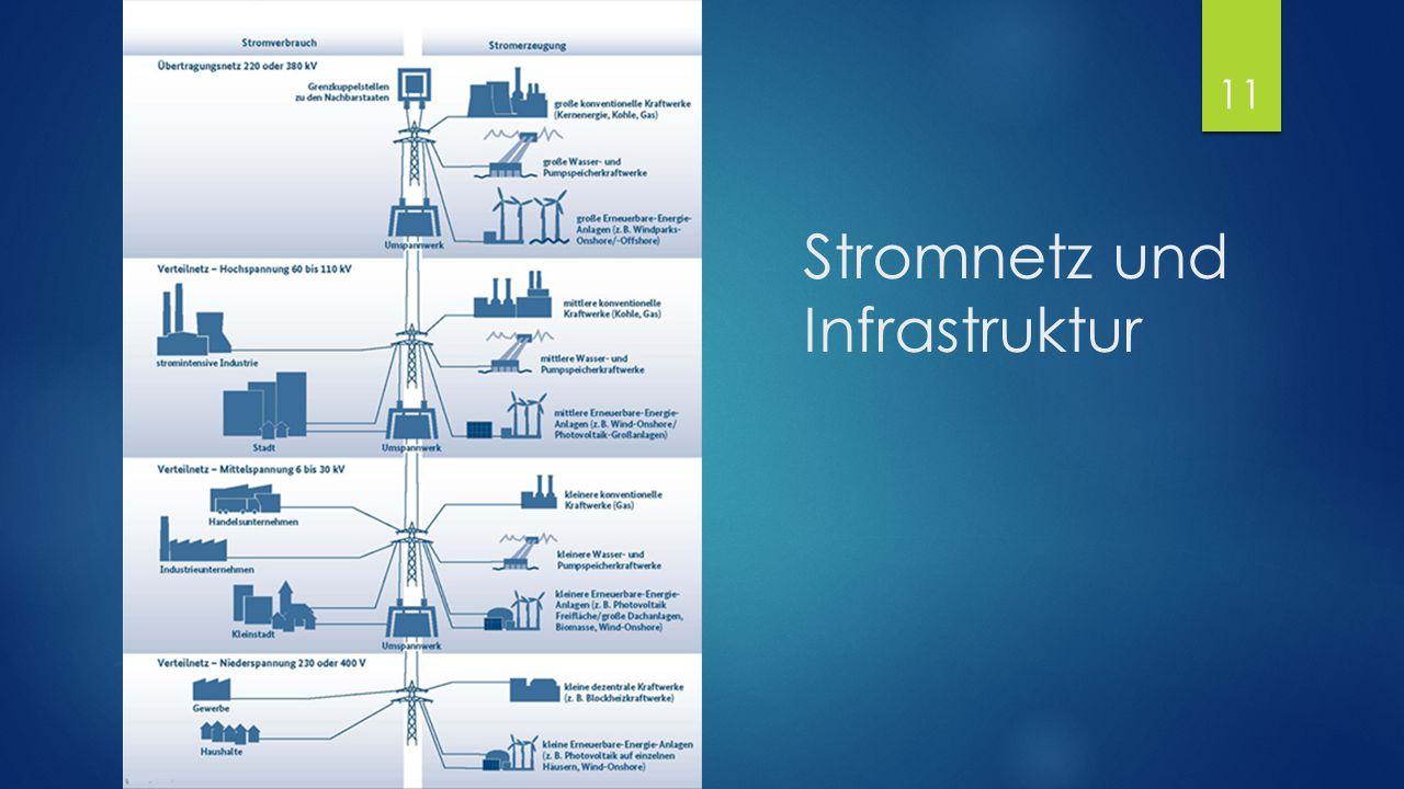Stromnetz und Infrastruktur 11