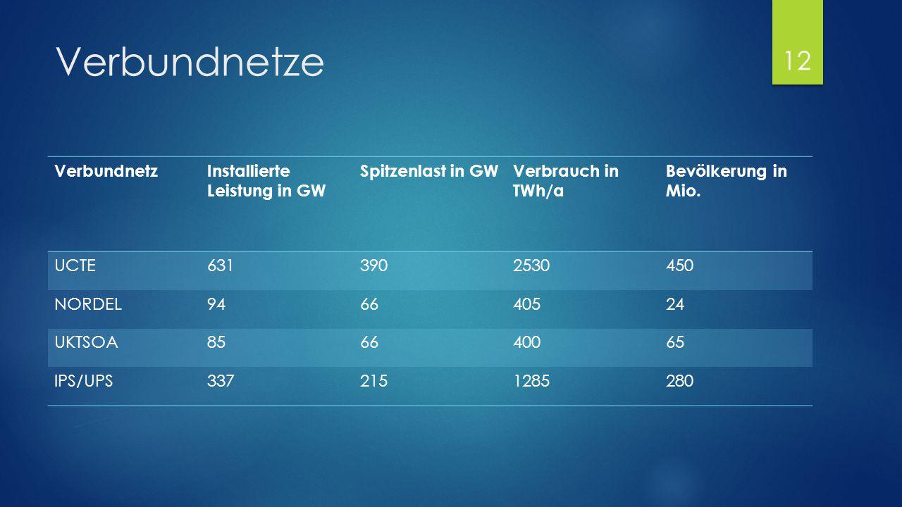 Verbundnetze VerbundnetzInstallierte Leistung in GW Spitzenlast in GWVerbrauch in TWh/a Bevölkerung in Mio. UCTE6313902530450 NORDEL946640524 UKTSOA85