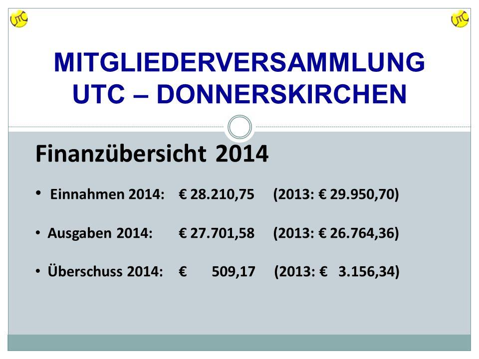 MITGLIEDERVERSAMMLUNG UTC – DONNERSKIRCHEN Finanzübersicht 2014 Einnahmen 2014: € 28.210,75 (2013: € 29.950,70) Ausgaben 2014: € 27.701,58 (2013: € 26.764,36) Überschuss 2014: € 509,17 (2013: € 3.156,34)