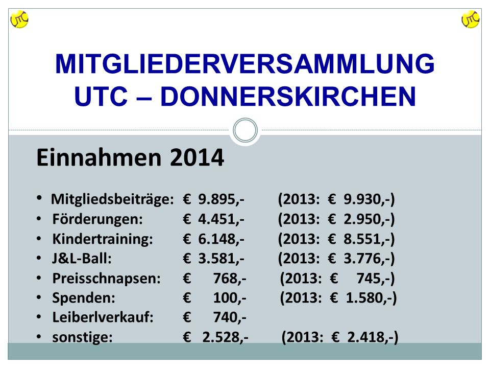 MITGLIEDERVERSAMMLUNG UTC – DONNERSKIRCHEN Einnahmen 2014 Mitgliedsbeiträge: € 9.895,- (2013: € 9.930,-) Förderungen:€ 4.451,- (2013: € 2.950,-) Kindertraining:€ 6.148,- (2013: € 8.551,-) J&L-Ball:€ 3.581,- (2013: € 3.776,-) Preisschnapsen:€ 768,- (2013: € 745,-) Spenden:€ 100,- (2013: € 1.580,-) Leiberlverkauf:€ 740,- sonstige:€ 2.528,- (2013: € 2.418,-)