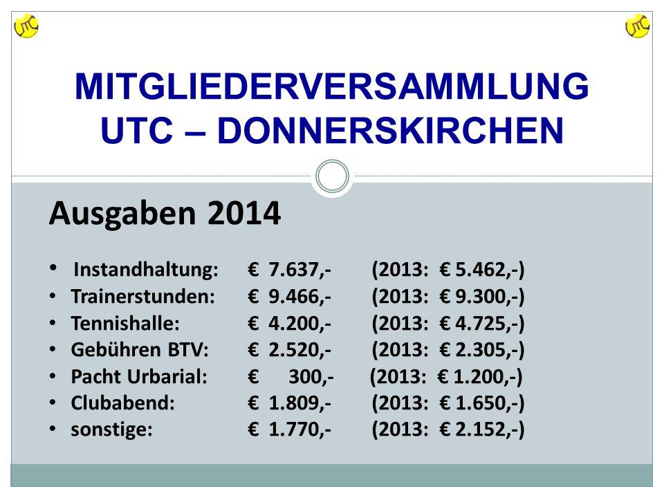 MITGLIEDERVERSAMMLUNG UTC – DONNERSKIRCHEN Ausgaben 2014 Instandhaltung:€ 7.637,- (2013: € 5.462,-) Trainerstunden:€ 9.466,- (2013: € 9.300,-) Tennishalle:€ 4.200,- (2013: € 4.725,-) Gebühren BTV:€ 2.520,- (2013: € 2.305,-) Pacht Urbarial:€ 300,- (2013: € 1.200,-) Clubabend:€ 1.809,- (2013: € 1.650,-) sonstige:€ 1.770,- (2013: € 2.152,-)