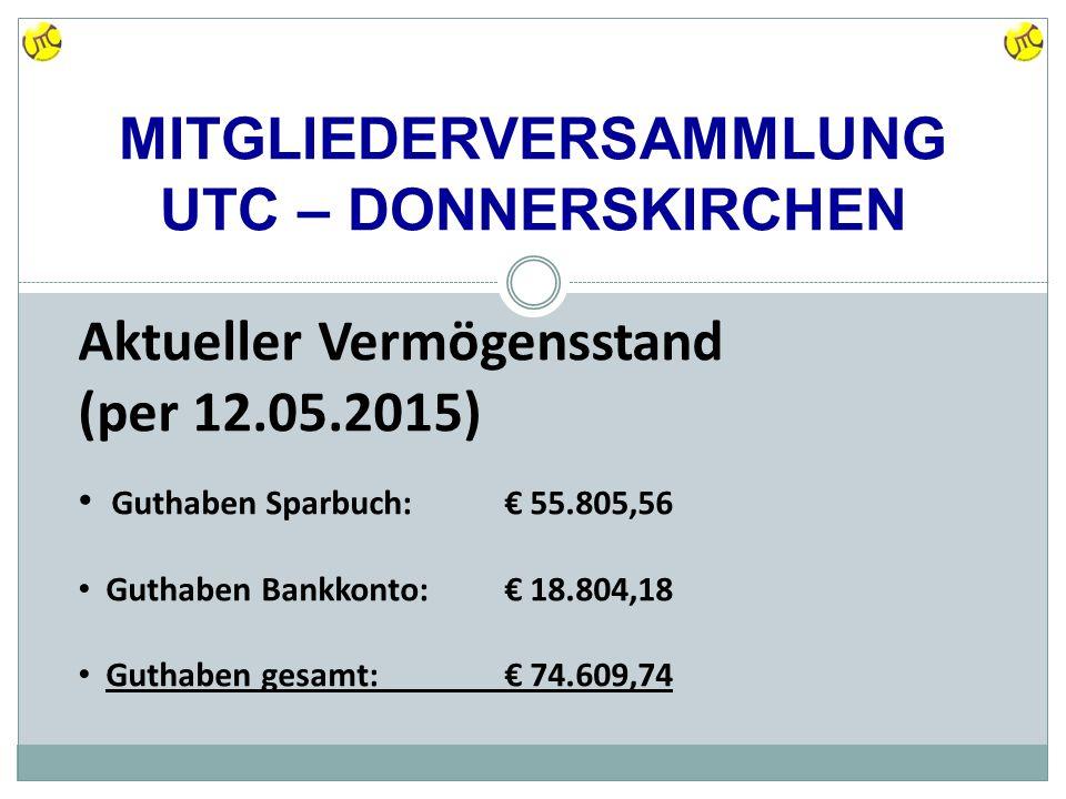 MITGLIEDERVERSAMMLUNG UTC – DONNERSKIRCHEN Aktueller Vermögensstand (per 12.05.2015) Guthaben Sparbuch:€ 55.805,56 Guthaben Bankkonto:€ 18.804,18 Guthaben gesamt:€ 74.609,74