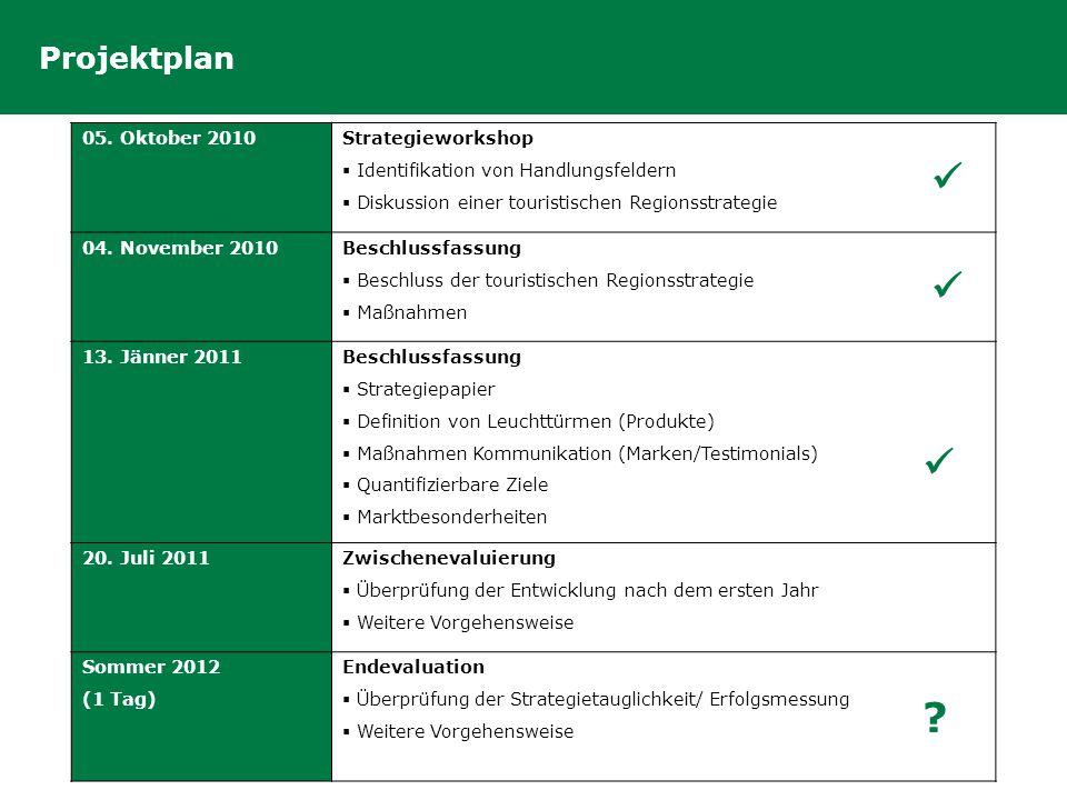 Projektplan 05. Oktober 2010 Strategieworkshop  Identifikation von Handlungsfeldern  Diskussion einer touristischen Regionsstrategie 04. November 20