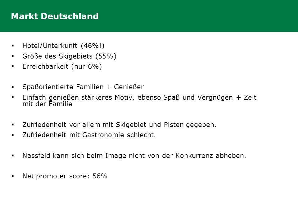 Markt Deutschland  Hotel/Unterkunft (46%!)  Größe des Skigebiets (55%)  Erreichbarkeit (nur 6%)  Spaßorientierte Familien + Genießer  Einfach gen