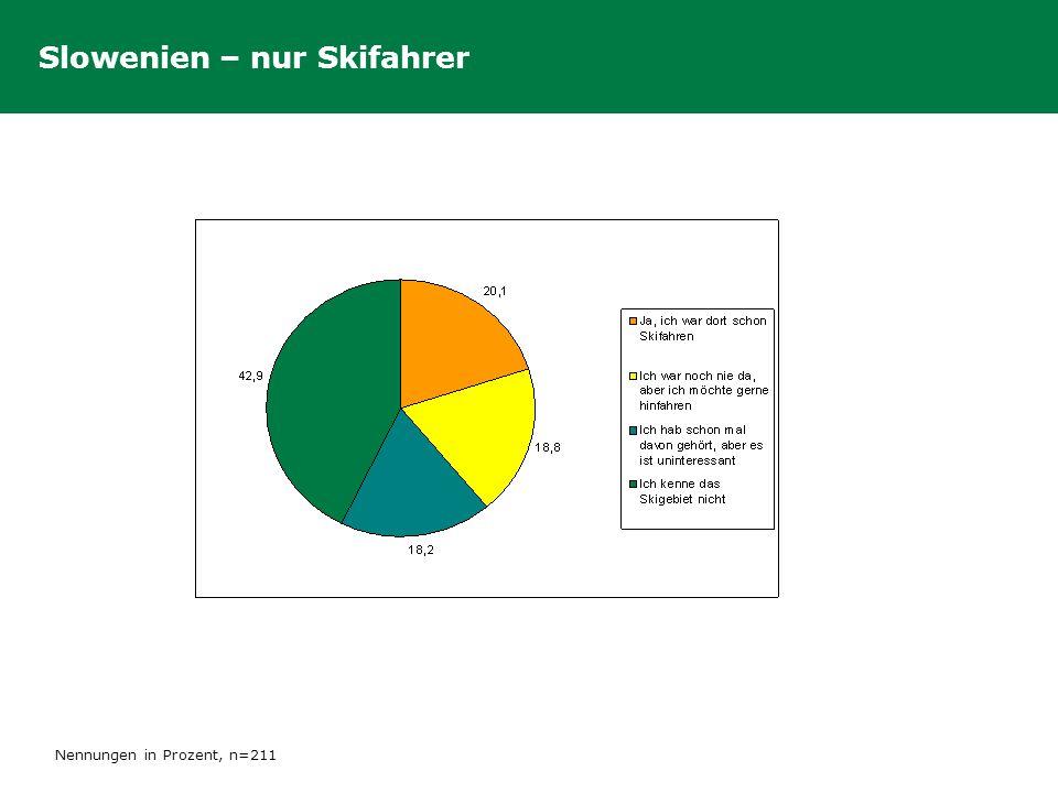 Slowenien – nur Skifahrer Nennungen in Prozent, n=211