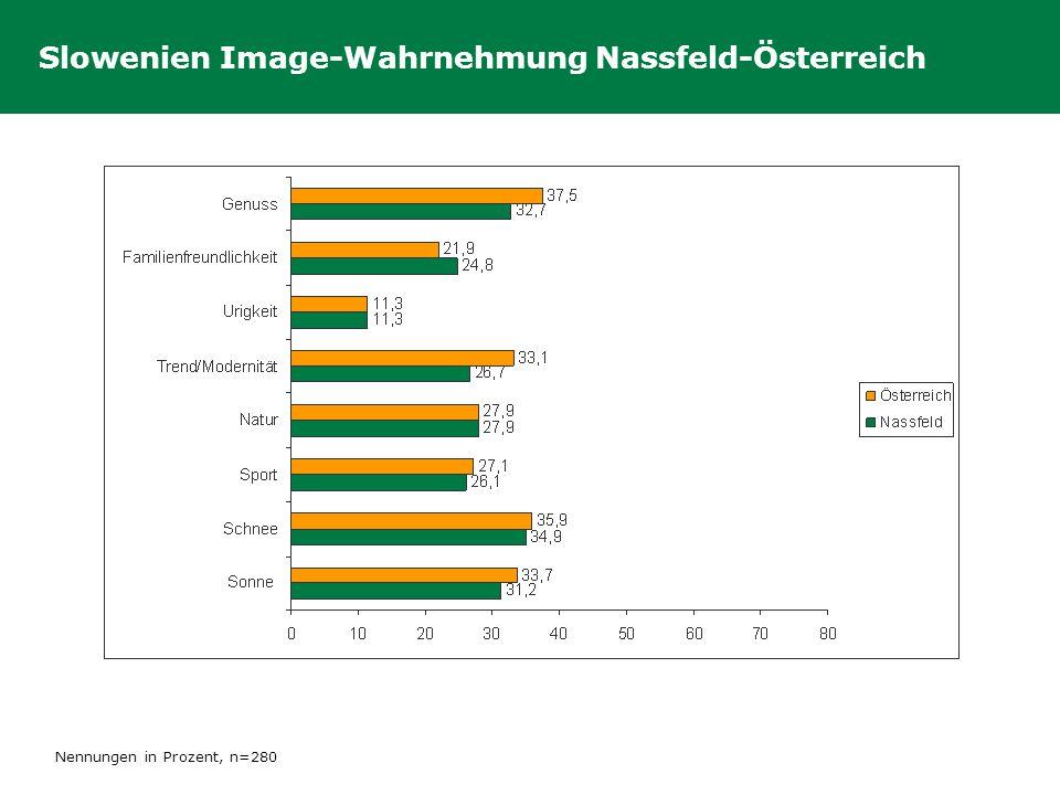 Slowenien Image-Wahrnehmung Nassfeld-Österreich Nennungen in Prozent, n=280