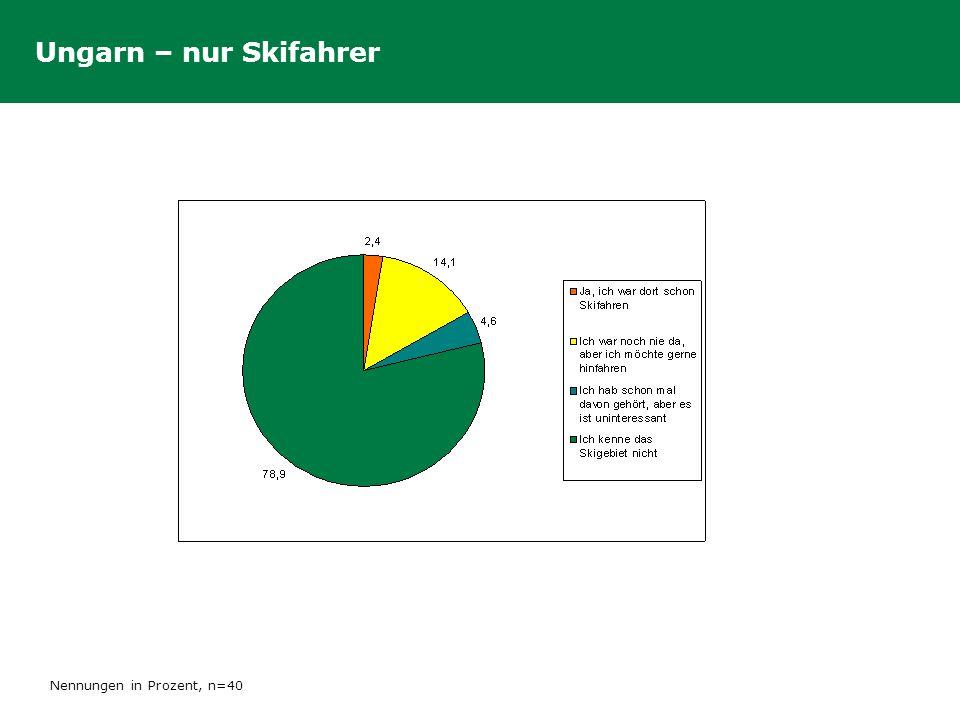 Ungarn – nur Skifahrer Nennungen in Prozent, n=40