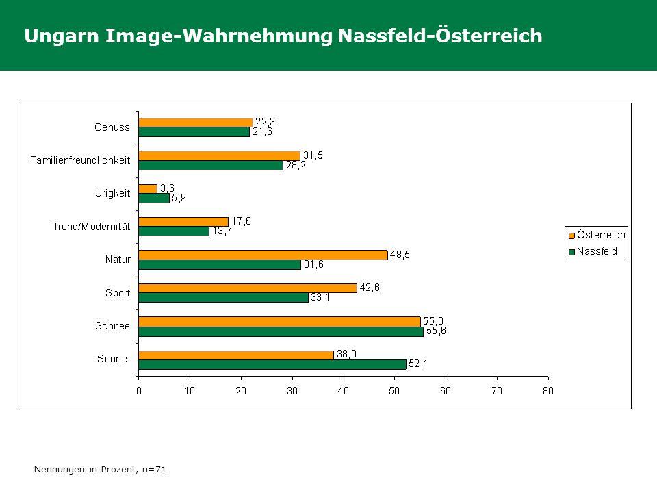 Ungarn Image-Wahrnehmung Nassfeld-Österreich Nennungen in Prozent, n=71