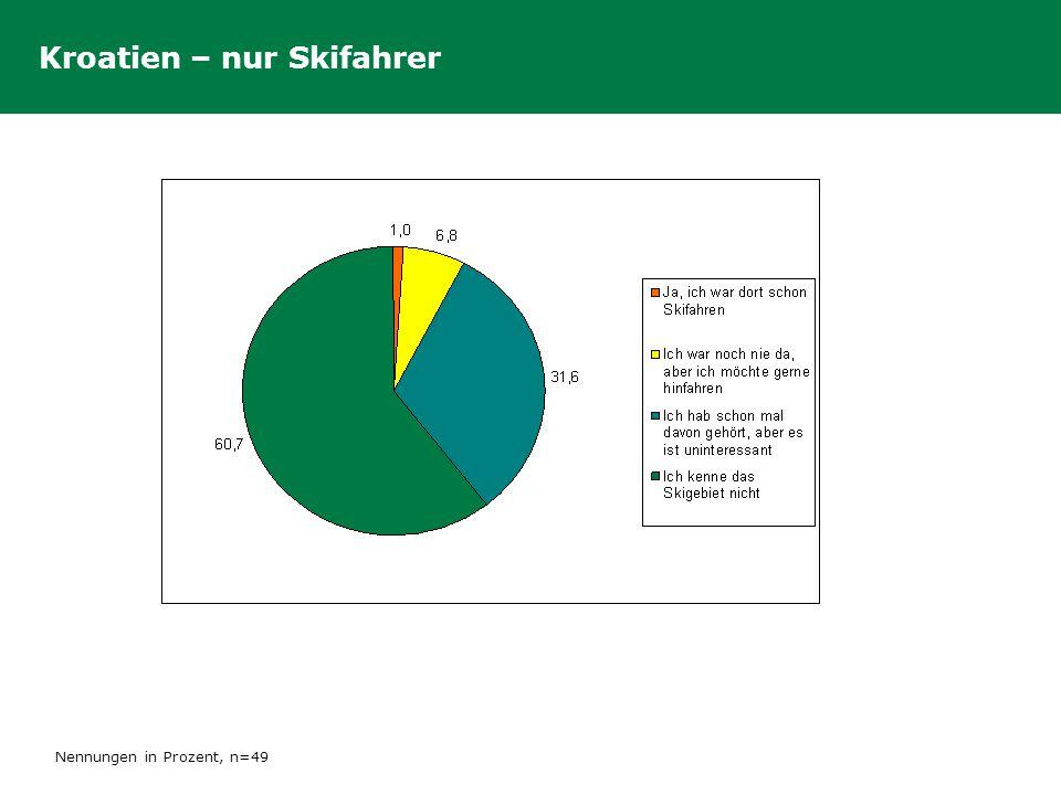 Kroatien – nur Skifahrer Nennungen in Prozent, n=49