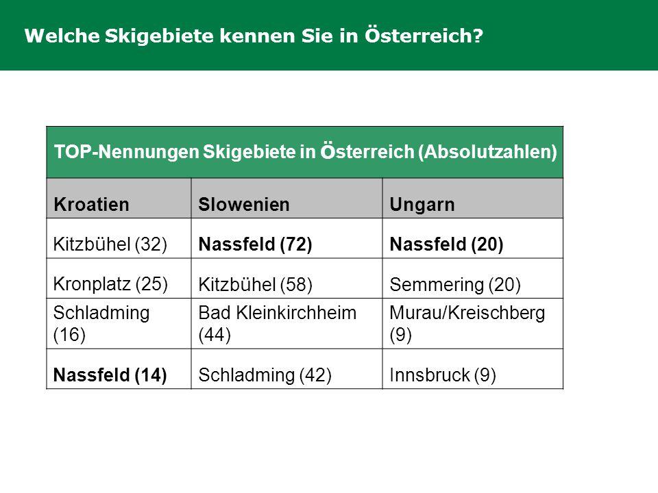 Welche Skigebiete kennen Sie in Österreich? TOP-Nennungen Skigebiete in Ö sterreich (Absolutzahlen) KroatienSlowenienUngarn Kitzb ü hel (32) Nassfeld