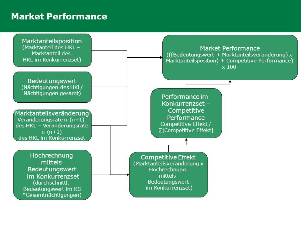 Market Performance Bedeutungswert (Nächtigungen des HKL/ Nächtigungen gesamt) Marktanteilsposition (Marktanteil des HKL – Marktanteil des HKL im Konku