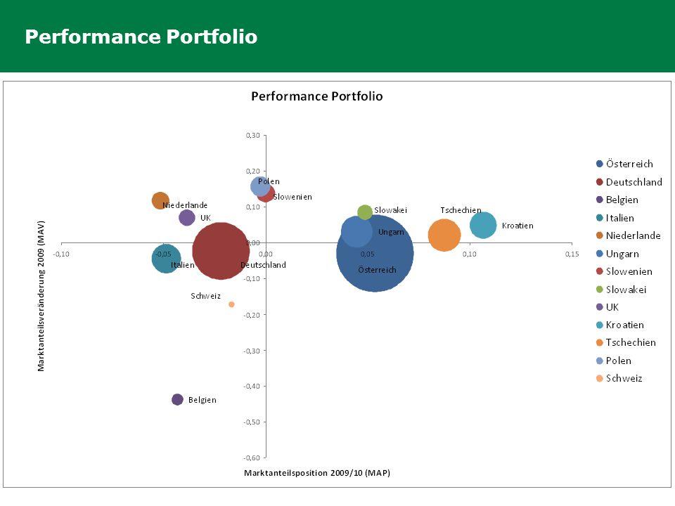 Performance Portfolio