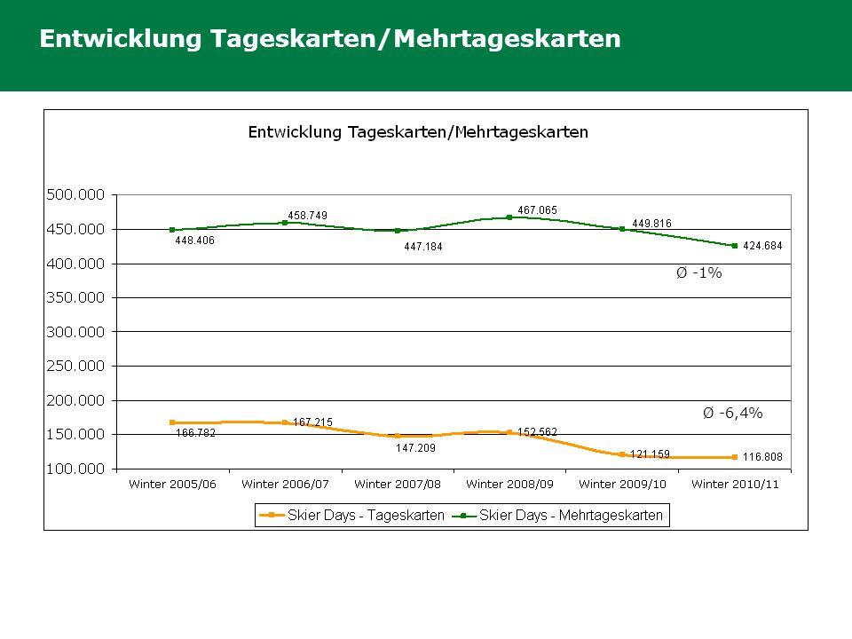 Entwicklung Tageskarten/Mehrtageskarten Ø -6,4% Ø -1%