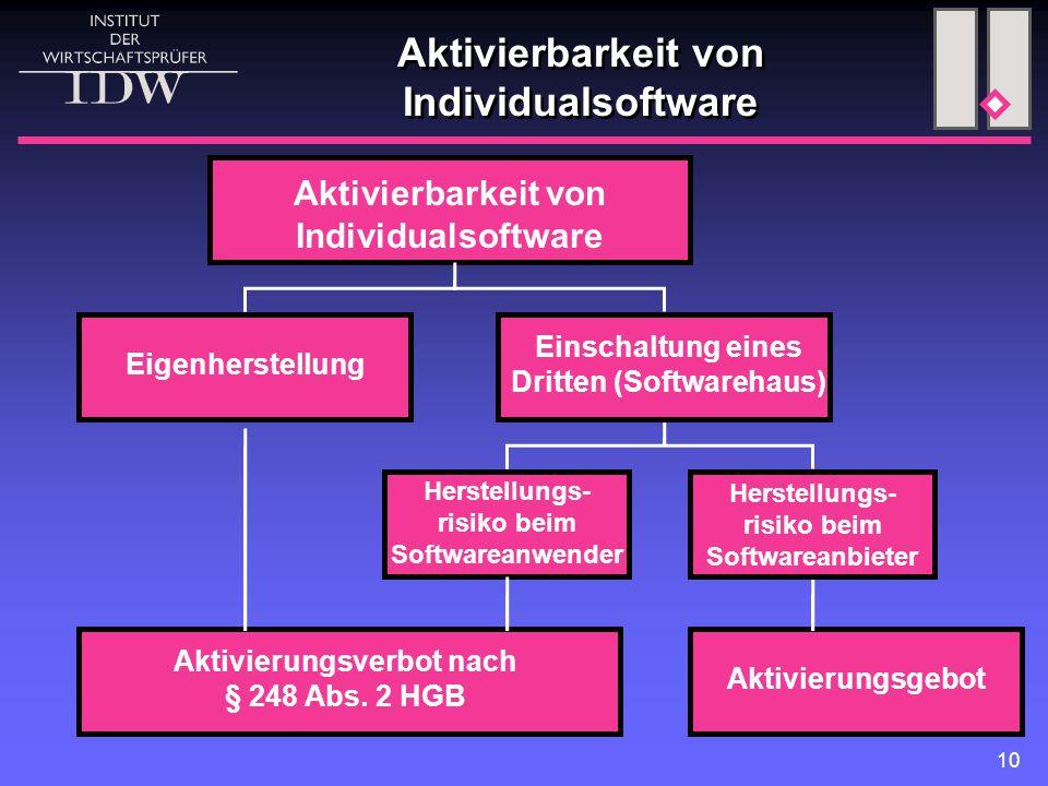 10 Aktivierbarkeit von Individualsoftware Aktivierungsverbot nach § 248 Abs. 2 HGB Eigenherstellung Einschaltung eines Dritten (Softwarehaus) Aktivier