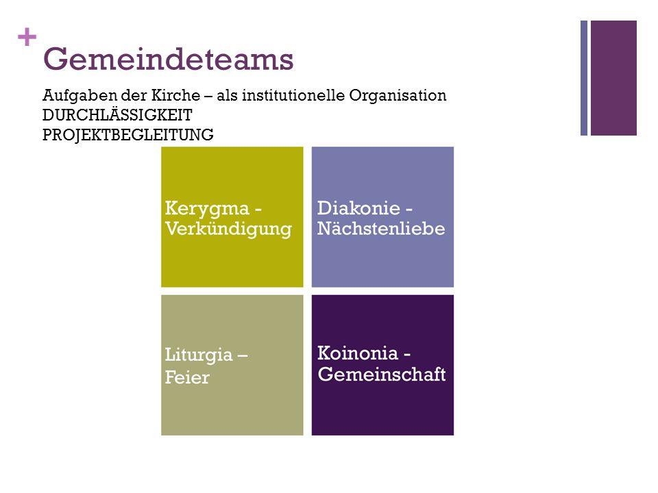 + Gemeindeteams Aufgaben der Kirche – als institutionelle Organisation DURCHLÄSSIGKEIT PROJEKTBEGLEITUNG