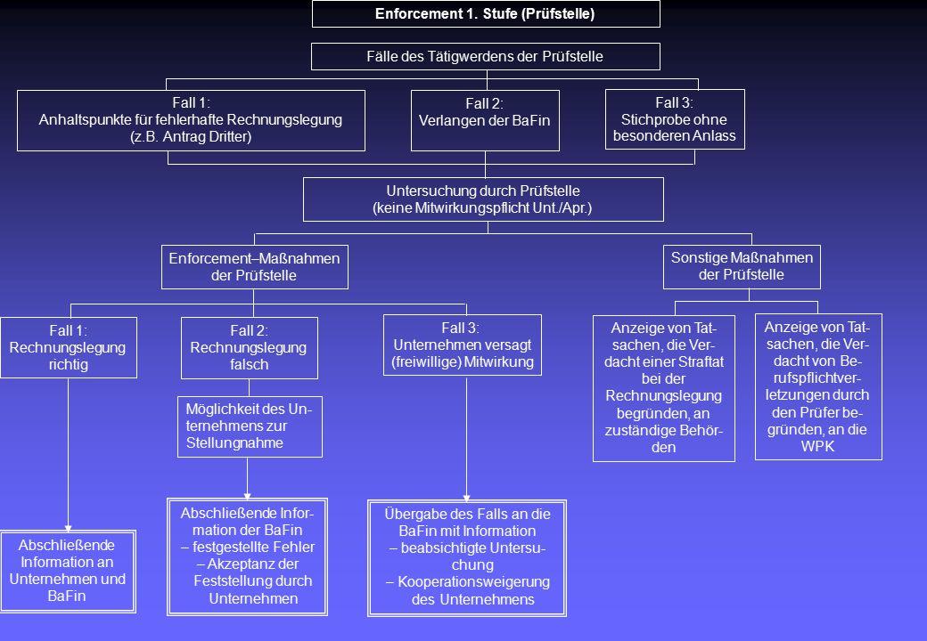 Enforcement 1.Stufe (Prüfstelle) Fall 1: Anhaltspunkte für fehlerhafte Rechnungslegung (z.B.