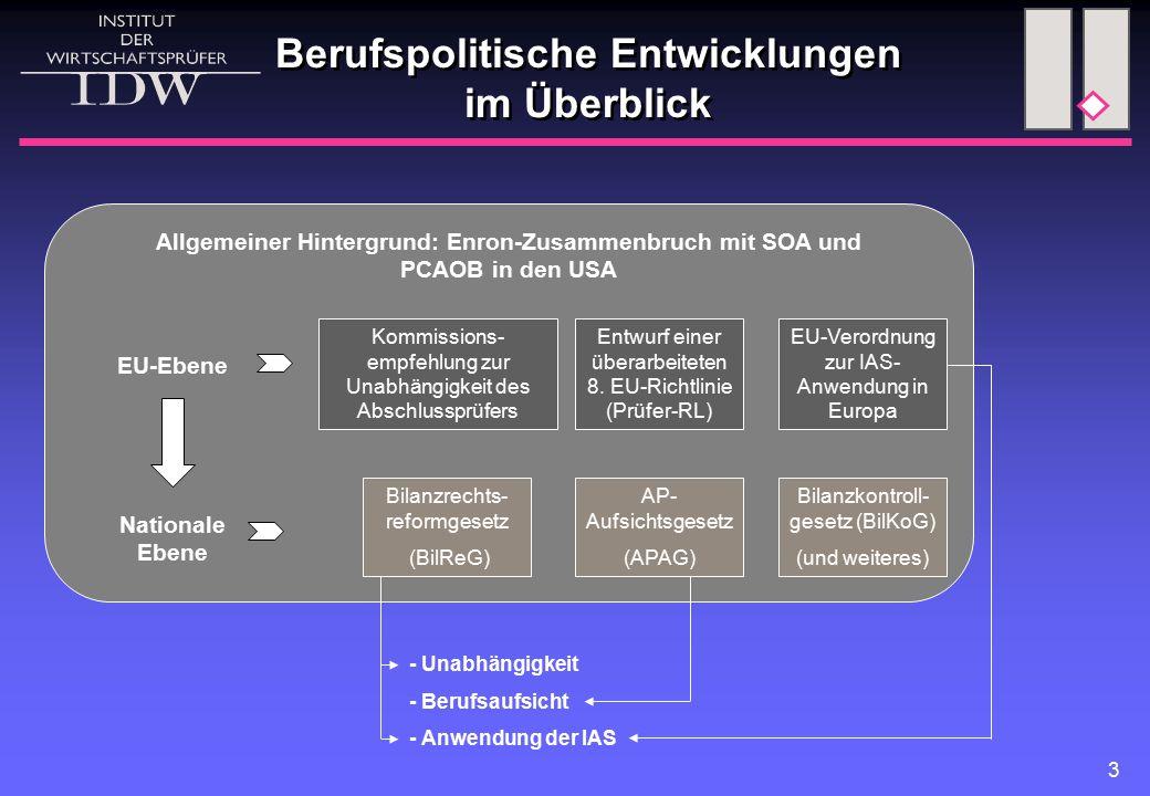 3 Berufspolitische Entwicklungen im Überblick Kommissions- empfehlung zur Unabhängigkeit des Abschlussprüfers Entwurf einer überarbeiteten 8.
