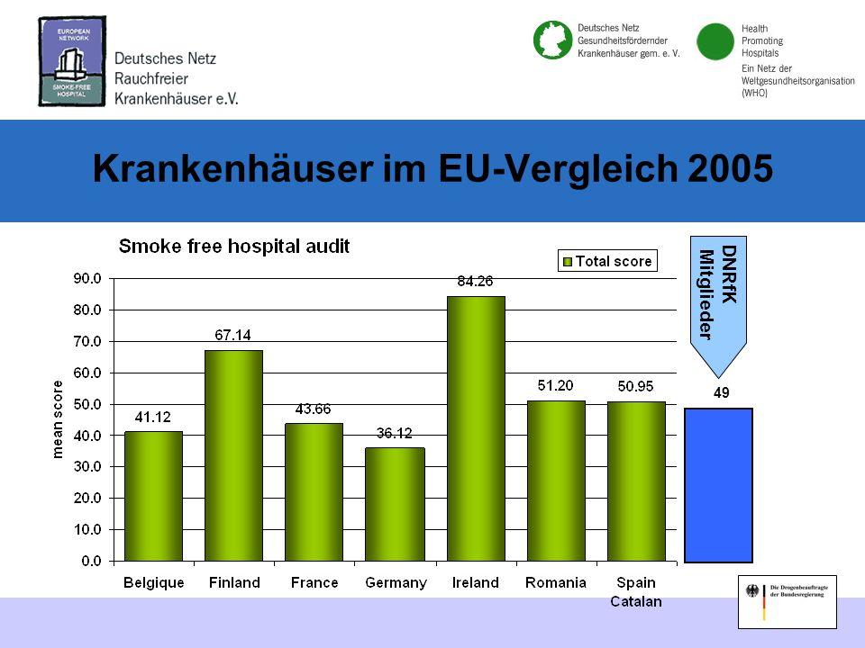 Krankenhäuser im EU-Vergleich 2005 49 DNRfK Mitglieder