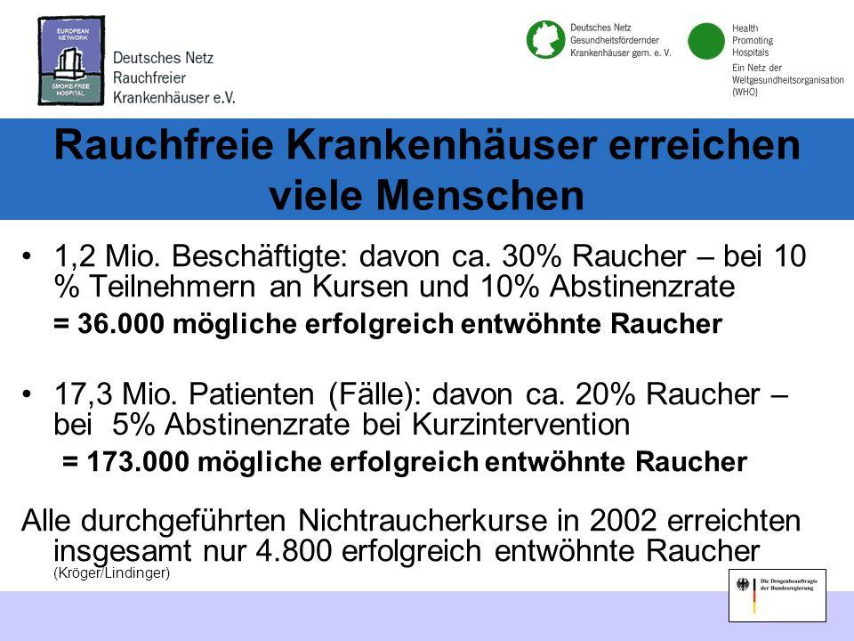 Rauchfreie Krankenhäuser erreichen viele Menschen 1,2 Mio.