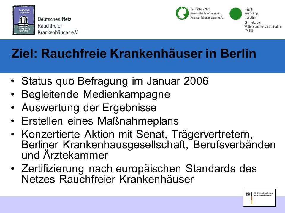 Ziel: Rauchfreie Krankenhäuser in Berlin Status quo Befragung im Januar 2006 Begleitende Medienkampagne Auswertung der Ergebnisse Erstellen eines Maßnahmeplans Konzertierte Aktion mit Senat, Trägervertretern, Berliner Krankenhausgesellschaft, Berufsverbänden und Ärztekammer Zertifizierung nach europäischen Standards des Netzes Rauchfreier Krankenhäuser
