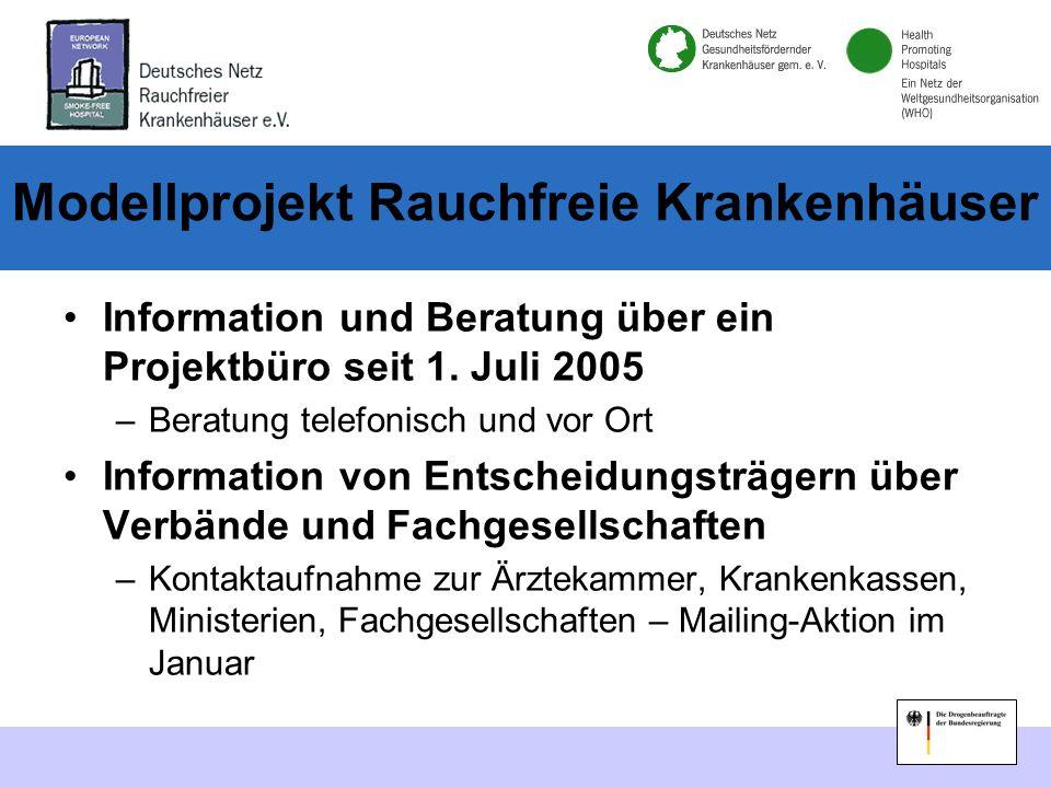 Modellprojekt Rauchfreie Krankenhäuser Jährliche Selbsteinschätzung für Rauchfreie Krankenhäuser –demnächst online möglich Zertifizierung nach europäischen Standards Ausbau von Regionalen Arbeitsgemeinschaften –Bayern, Berlin und NRW