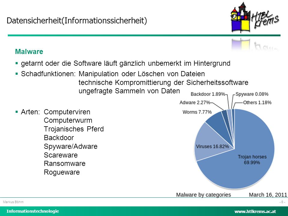 Datensicherheit(Informationssicherheit) Informationstechnologie Markus Böhm www.htlkrems.ac.at - 6 - Malware  getarnt oder die Software läuft gänzlic
