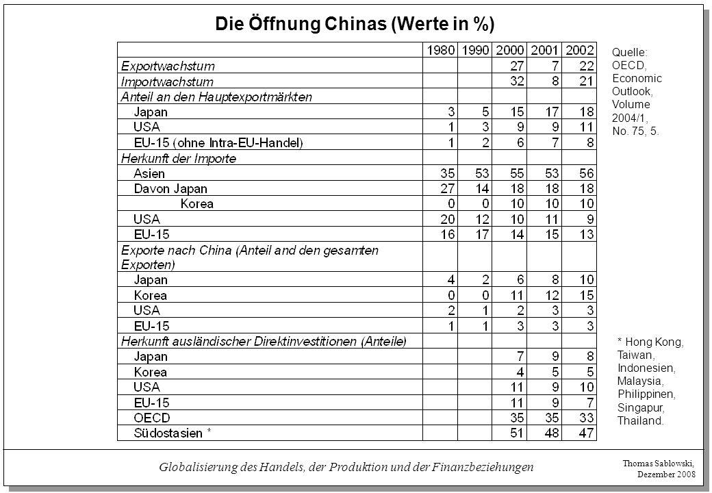 Thomas Sablowski, Dezember 2008 Globalisierung des Handels, der Produktion und der Finanzbeziehungen Die Öffnung Chinas (Werte in %) Quelle: OECD, Eco