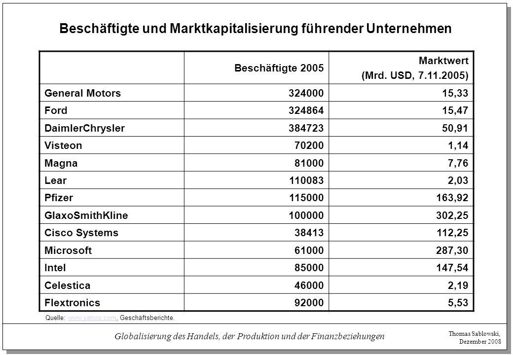 Thomas Sablowski, Dezember 2008 Globalisierung des Handels, der Produktion und der Finanzbeziehungen Beschäftigte und Marktkapitalisierung führender U