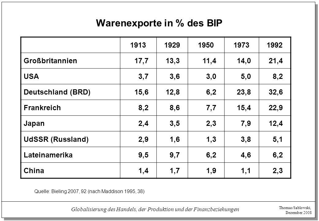 Thomas Sablowski, Dezember 2008 Globalisierung des Handels, der Produktion und der Finanzbeziehungen Warenexporte in % des BIP 19131929195019731992 Gr