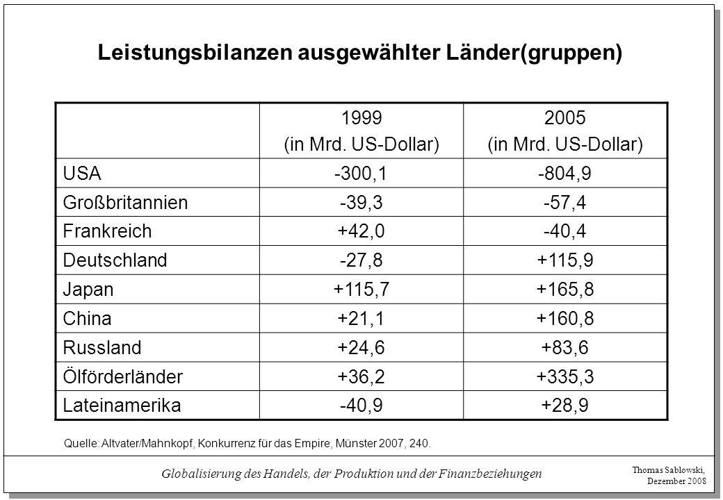 Thomas Sablowski, Dezember 2008 Globalisierung des Handels, der Produktion und der Finanzbeziehungen Leistungsbilanzen ausgewählter Länder(gruppen) 19