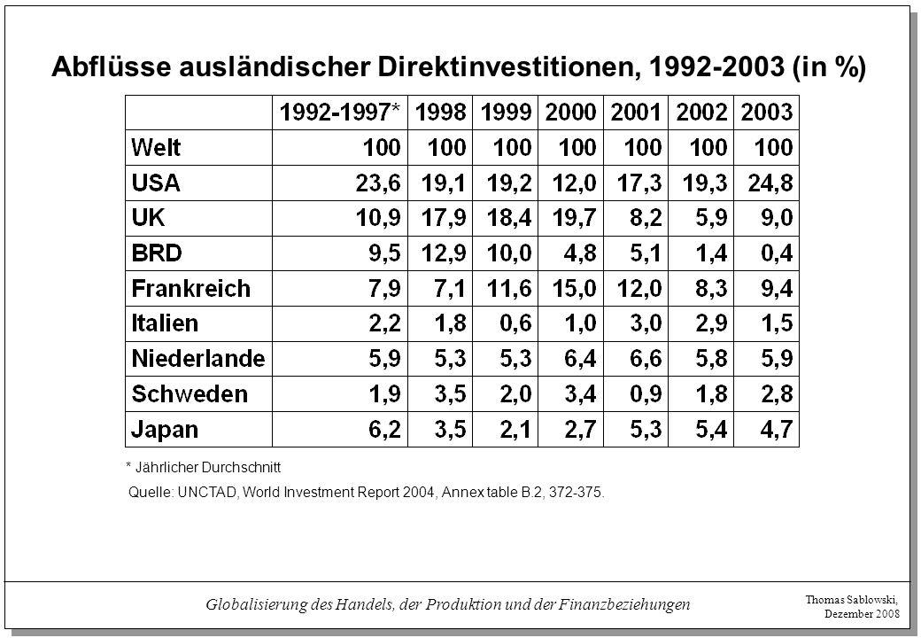 Thomas Sablowski, Dezember 2008 Globalisierung des Handels, der Produktion und der Finanzbeziehungen Zuflüsse ausländischer Direktinvestitionen, 1992-2003 (in %) * jährlicher Durchschnitt Quelle: UNCTAD, World Investment Report 2004, Annex table B.1, 367-371.