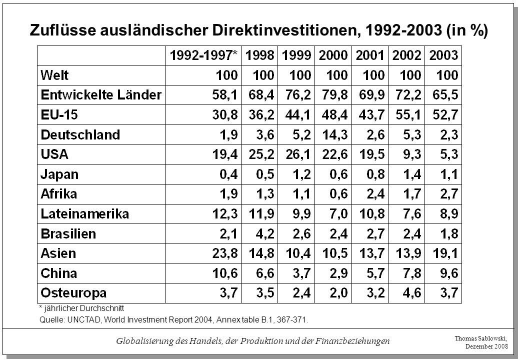 Thomas Sablowski, Dezember 2008 Globalisierung des Handels, der Produktion und der Finanzbeziehungen Auswärtiger Bestand an Direktinvestitionen, 1980-2002 (in %) Quelle: UNCTAD, World Investment Report 2004, Annex table B.4, 382-386.