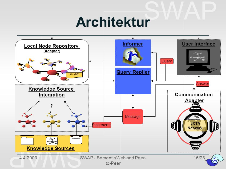 SWAP 4.4.2003SWAP - Semantic Web and Peer- to-Peer 16/23 Message Query Replier Query Local Node Repository (Adapter) Communication Adapter JXTA Network Knowledge Source Integration Knowledge Sources SWABBI User Interface Statements Answer Architektur Informer