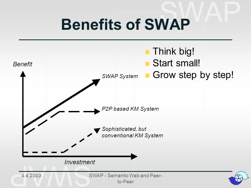 SWAP 4.4.2003SWAP - Semantic Web and Peer- to-Peer Benefits of SWAP Benefit Investment Sophisticated, but conventional KM System P2P based KM System SWAP System n Think big.
