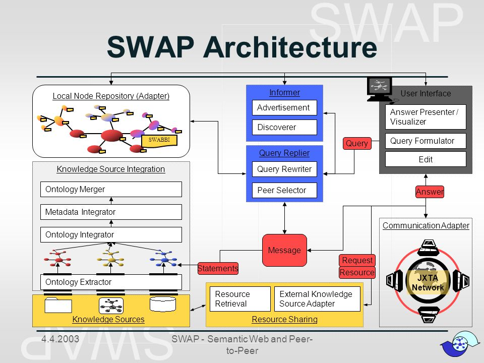 SWAP 4.4.2003SWAP - Semantic Web and Peer- to-Peer Resource Sharing Message Informer Advertisement Discoverer Query Replier Query Rewriter Peer Selector Query External Knowledge Source Adapter Resource Retrieval Local Node Repository (Adapter) Communication Adapter JXTA Network Knowledge Source Integration Ontology Extractor Ontology Merger Ontology Integrator Metadata Integrator Knowledge Sources SWABBI User Interface Query Formulator Answer Presenter / Visualizer Edit Statements Request Resource Answer SWAP Architecture