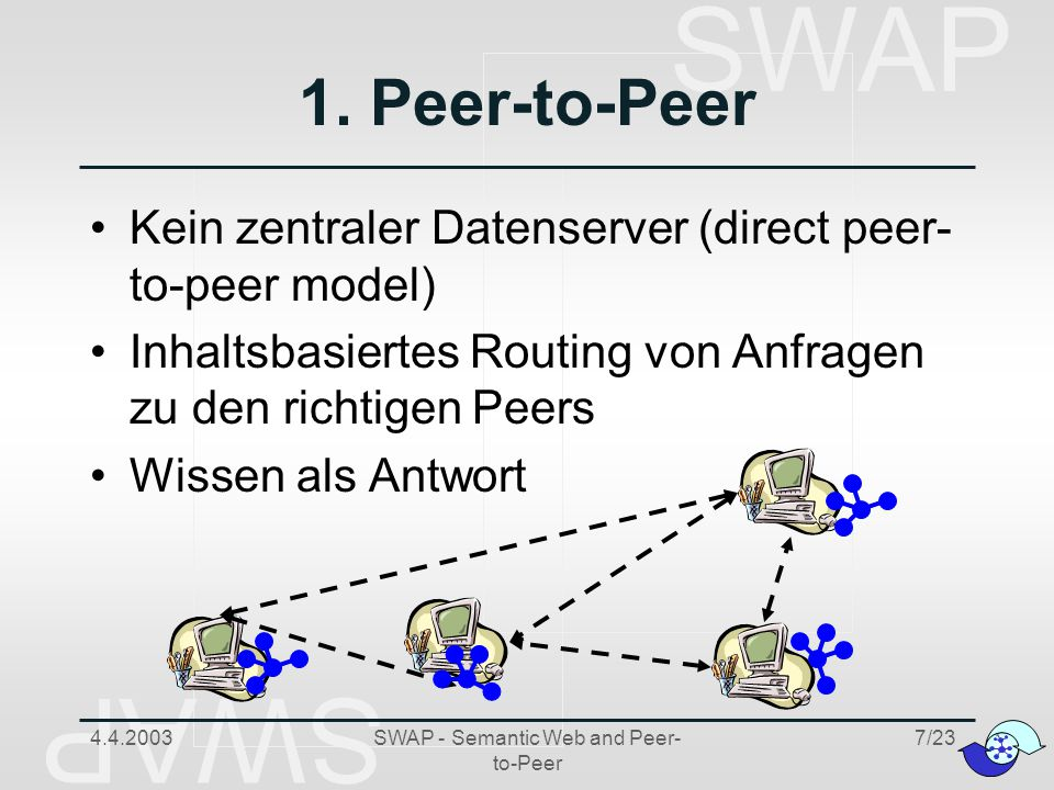 SWAP 4.4.2003SWAP - Semantic Web and Peer- to-Peer 18/23 WM Case Study Dresdner Bank Wissensmanagement zur Analyse von Investments Thematisch eingegrenztes Gebiet Beschränkte Anzahl von Nutzern Jeder Analyst speichert Wissen verschiedener Formate auf seinem Computer Sicherheitsaspekte