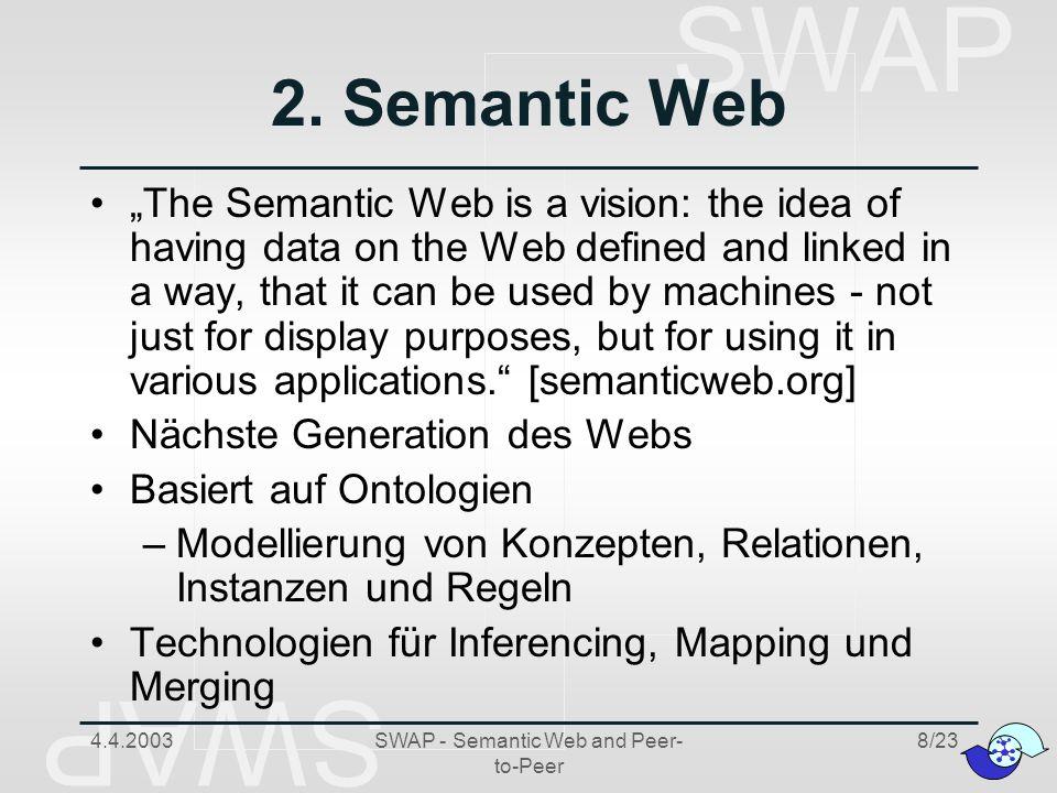 SWAP 4.4.2003SWAP - Semantic Web and Peer- to-Peer 19/23 Case Study: Virtuelles Unternehmen Fundación IBIT Wissensaustausch zwischen verschiedenen Organisationen der Tourismusbranche Unterschiedliche Peers Unterschiedliche Wissensbasen Physisch verteilt