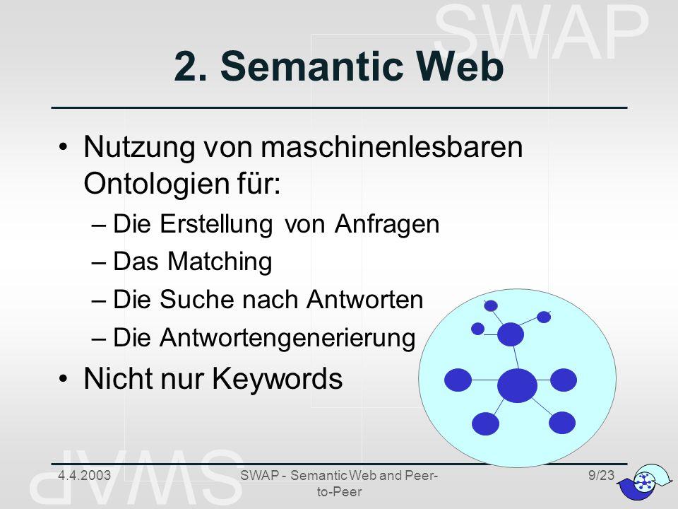SWAP 4.4.2003SWAP - Semantic Web and Peer- to-Peer 20/23 Agenda AIFB Einleitung Kerntechnologien 1.Peer-to-Peer 2.Semantic Web 3.Emergent Semantics 4.Unterschiedliche Sichten SWAP-Architektur Case Studies Zusammenfassung