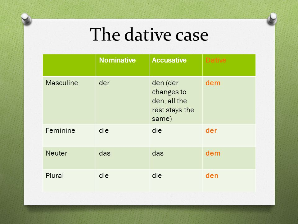 The dative case NominativeAccusativeDative Masculinederden (der changes to den, all the rest stays the same) dem Femininedie der Neuterdas dem Pluraldie den