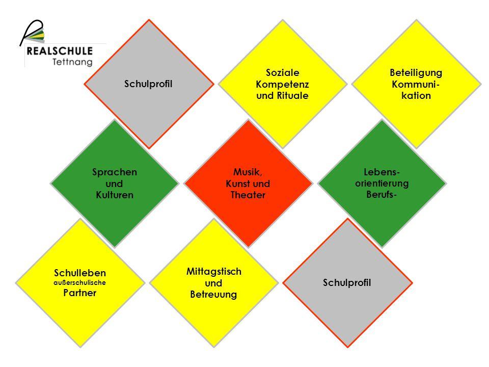 Cambridge Zertifikat Sprachen und Kulturen Schüler- austausch INTBORS Studienfahrt AG Austausch- programm EUROKOM