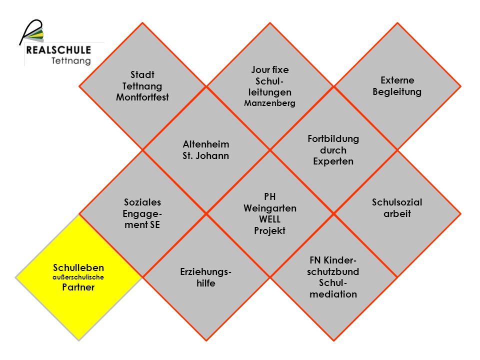 Schulprofil Schulleben außerschulische Partner Stadt Tettnang Montfortfest FN Kinder- schutzbund Schul- mediation Soziales Engage- ment SE Altenheim S