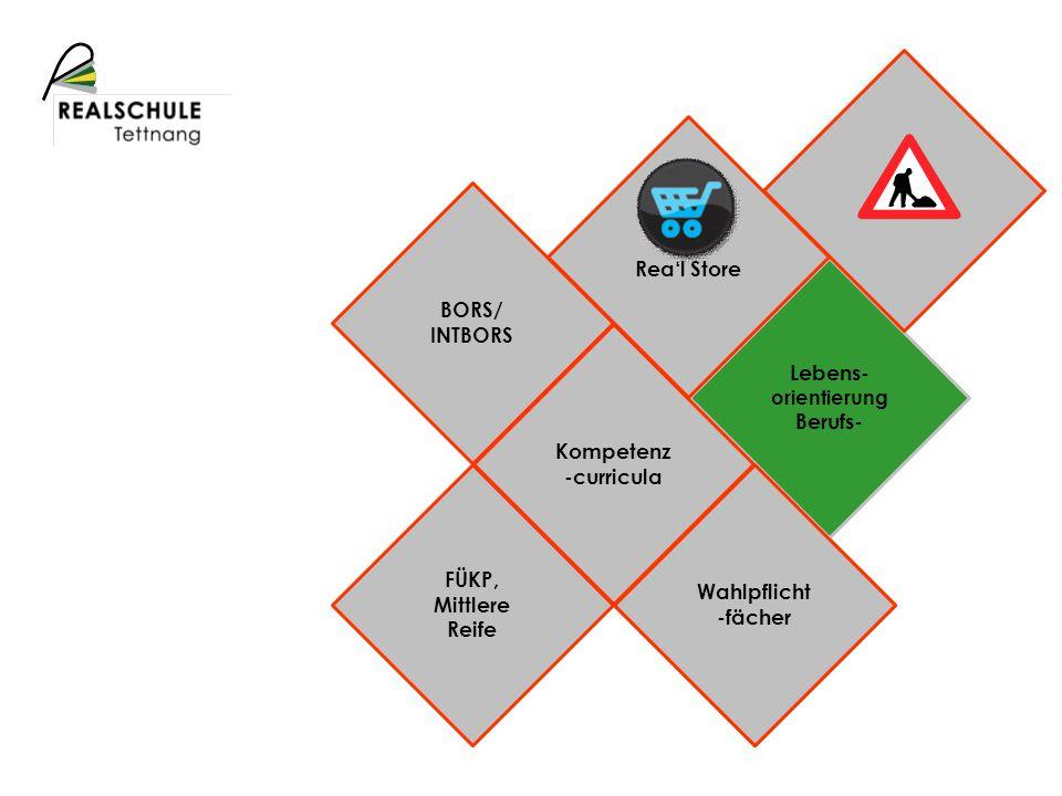 Schulprofil Lebens- orientierung Berufs- Kompetenz -curricula Rea'l Store BORS/ INTBORS Wahlpflicht -fächer FÜKP, Mittlere Reife