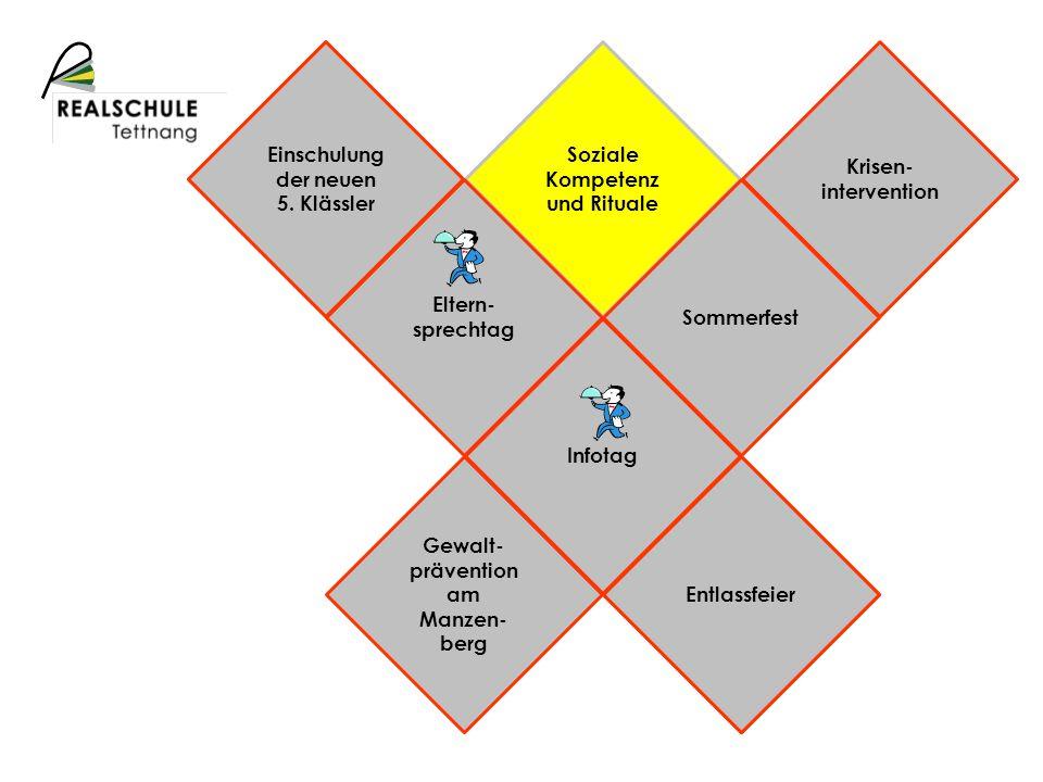 Schulprofil Beteiligung Kommuni- kation Elternbriefe Digitales Schwarzes Brett Info- nachmittag Öffentlich- keitsarbeit Homepage Jour fixe SL-E-Sch-L Eltern- arbeitskreis Schüler- vollver- sammlung Eltern- sprechtag SMV- Tagung Themen- orientierte Eltern- abende