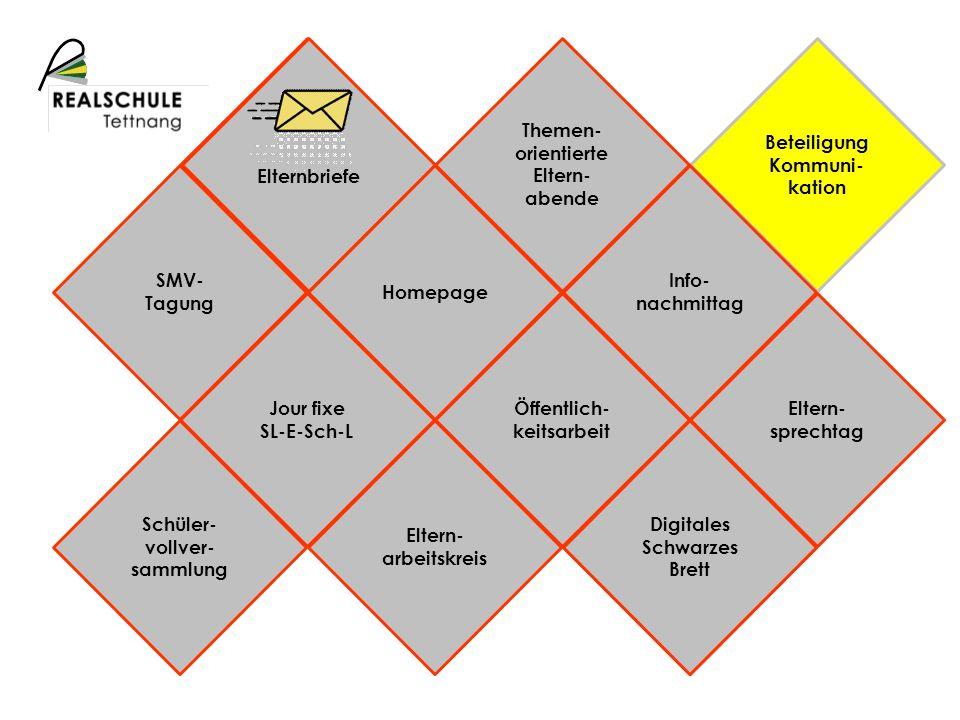 Schulprofil Beteiligung Kommuni- kation Elternbriefe Digitales Schwarzes Brett Info- nachmittag Öffentlich- keitsarbeit Homepage Jour fixe SL-E-Sch-L