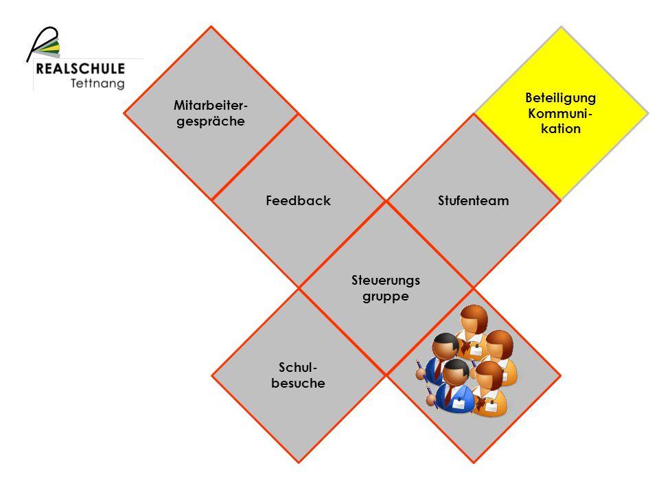 Schulprofil Beteiligung Kommuni- kation Mitarbeiter- gespräche FeedbackStufenteam Steuerungs gruppe Schul- besuche