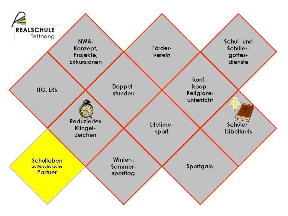 Schulprofil Schulleben außerschulische Partner NWA: Konzept, Projekte, Exkursionen Sportgala Reduziertes Klingel- zeichen Doppel- stunden Lifetime- sp