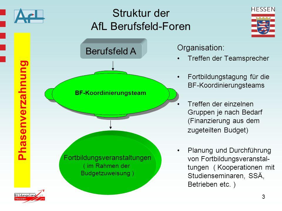 3 Struktur der AfL Berufsfeld-Foren Organisation: Treffen der Teamsprecher Fortbildungstagung für die BF-Koordinierungsteams Treffen der einzelnen Gru